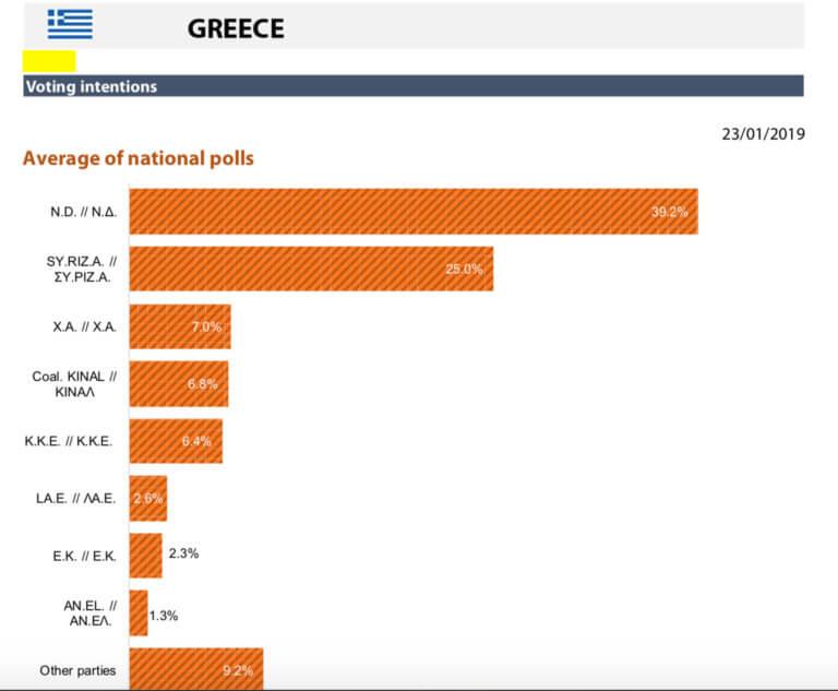 Ευρωκλογές 2019: Προβάδισμα 14,2% για τη ΝΔ | Newsit.gr