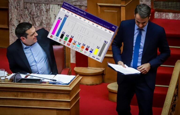 """Δημοσκόπηση Alco: Που βρίσκεται η ψαλίδα ΣΥΡΙΖΑ – ΝΔ! Πόσο """"καίει"""" τον Τσίπρα η Συμφωνία των Πρεσπών"""