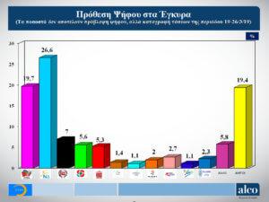 Εκλογές 2019: Στο 6,9% η διαφορά της ΝΔ από τον ΣΥΡΙΖΑ σύμφωνα με νέα δημοσκόπηση