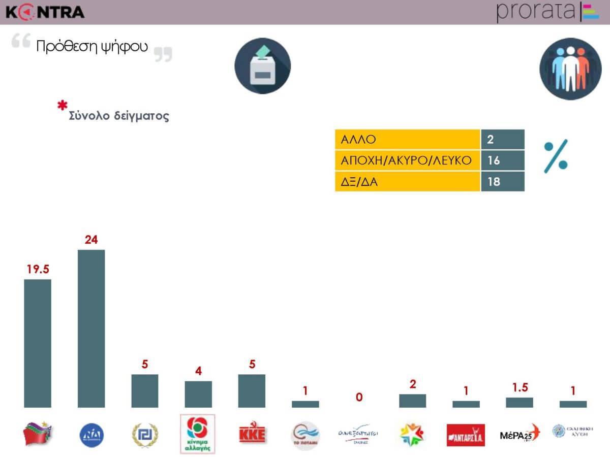Δημοσκόπηση: Στο 4,5% η διαφορά ανάμεσα στη Νέα Δημοκρατία και τον ΣΥΡΙΖΑ