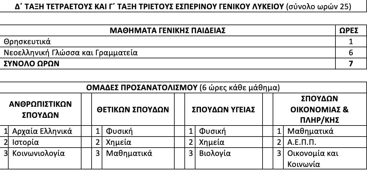 panelladikes mathimata3 ΥΠΟΥΡΓΕΙΟ ΠΑΙΔΕΙΑΣ ΠΑΝΕΛΛΑΔΙΚΕΣ 2019