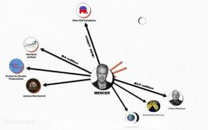 Ρόμπερτ Μέρτσερ: Ο δισεκατομμυριούχος «μαριονετίστας» που πληρώνει και… παραπληροφορεί! video