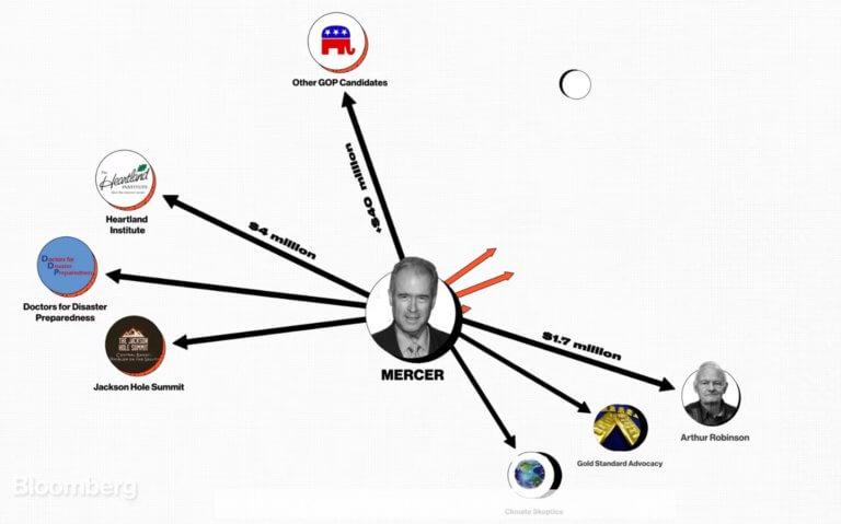 Ρόμπερτ Μέρτσερ: Ο δισεκατομμυριούχος «μαριονετίστας» που πληρώνει και… παραπληροφορεί! video | Newsit.gr