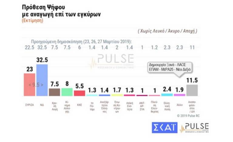 Εκλογές – Δημοσκόπηση: Προβάδισμα της ΝΔ για ευρωεκλογές και εθνικές εκλογές