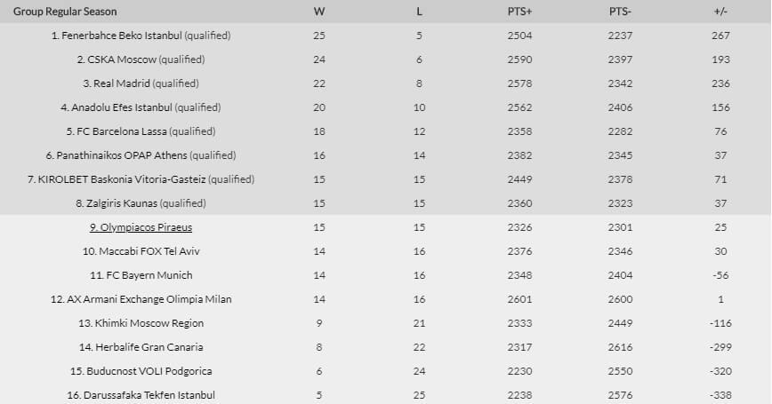 τσσκα παναθηναικοσ Twitter: Euroleague: Η τελική κατάταξη και τα ζευγάρια των πλέι οφ