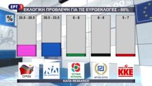 Πρόβλεψη εκλογικού αποτελέσματος – ΕΡΤ