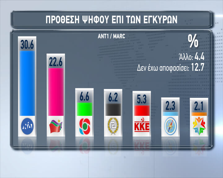 Ευρωεκλογές 2019 – Δημοσκόπηση: Προβάδισμα 8% της ΝΔ από τον ΣΥΡΙΖΑ