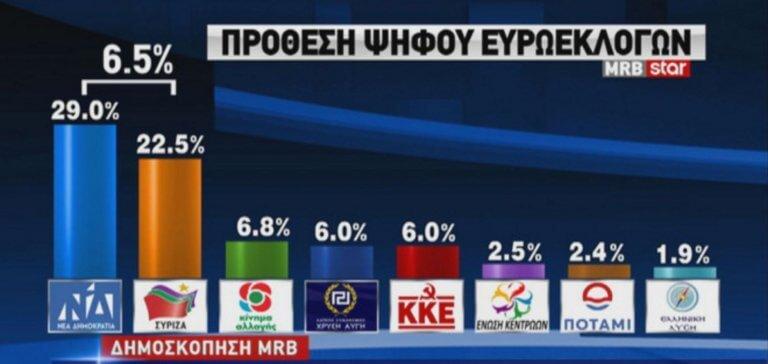 Ευρωεκλογές 2019 – Δημοσκόπηση Star: Μπροστά η ΝΔ με διαφορά 6,5%!