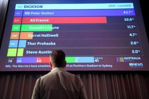 Αυστραλία: Έρευνα για τις δημοσκοπήσεις των εκλογών που πήγαν… κουβά