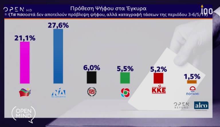 Δημοσκόπηση – Ευρωεκλογές 2019: Μεγάλη μάχη! Στις 6 μονάδες η διαφορά ΝΔ – ΣΥΡΙΖΑ