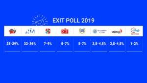 Exit poll 2019 – ευρωεκλογές: Αυτή είναι η διαφορά ΣΥΡΙΖΑ και ΝΔ