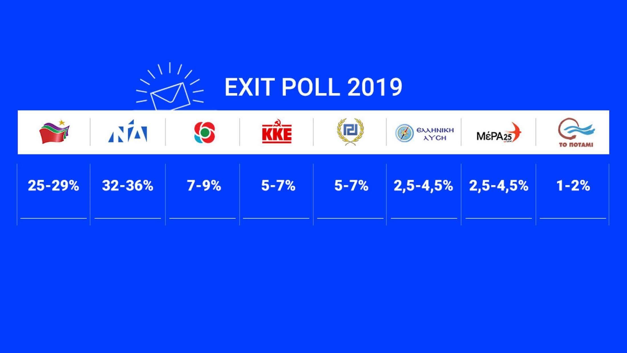 Exit poll: Καθαρή νίκη της ΝΔ έναντι του ΣΥΡΙΖΑ - Δείτε αναλυτικά τι προβλέπουν