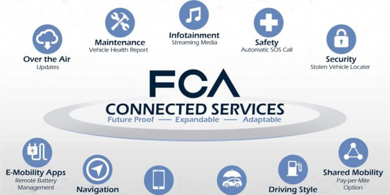 Συνεργασία FCA-Google-Samsung σε ένα παγκόσμιο σύστημα συνδεσιμότητας