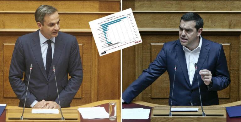 Δημοσκόπηση: Στις 7 μονάδες η διαφορά της ΝΔ από τον ΣΥΡΙΖΑ για τις Ευρωεκλογές