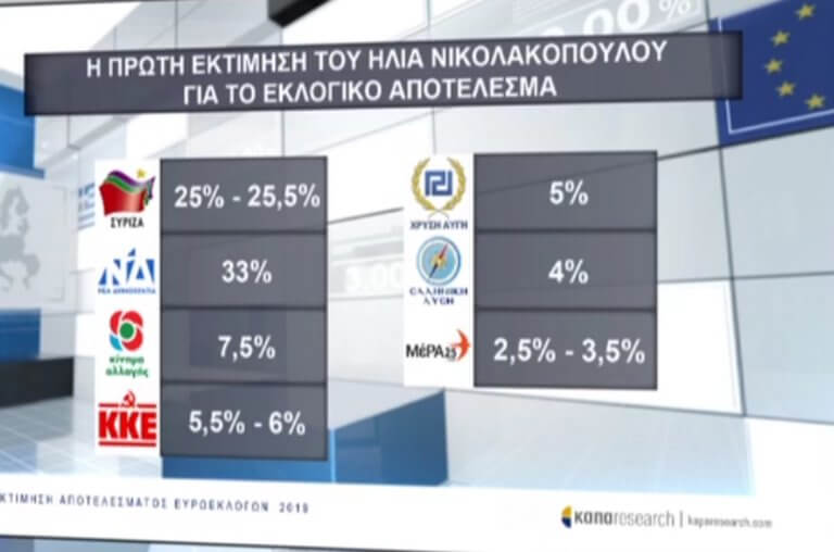 Exit poll: Εκτίμηση τελικού αποτελέσματος από την ΕΡΤ