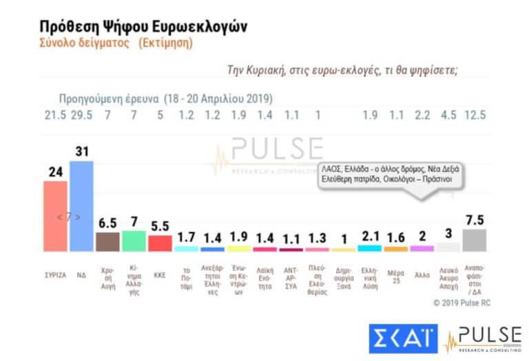 Ευρωεκλογές – Δημοσκόπηση: Στις 7 μονάδες η διαφορά ΝΔ – ΣΥΡΙΖΑ