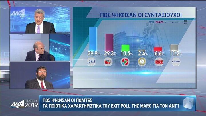 Ευρωεκλογές 2019 – Exit Poll: Πώς ψήφισαν οι συνταξιούχοι