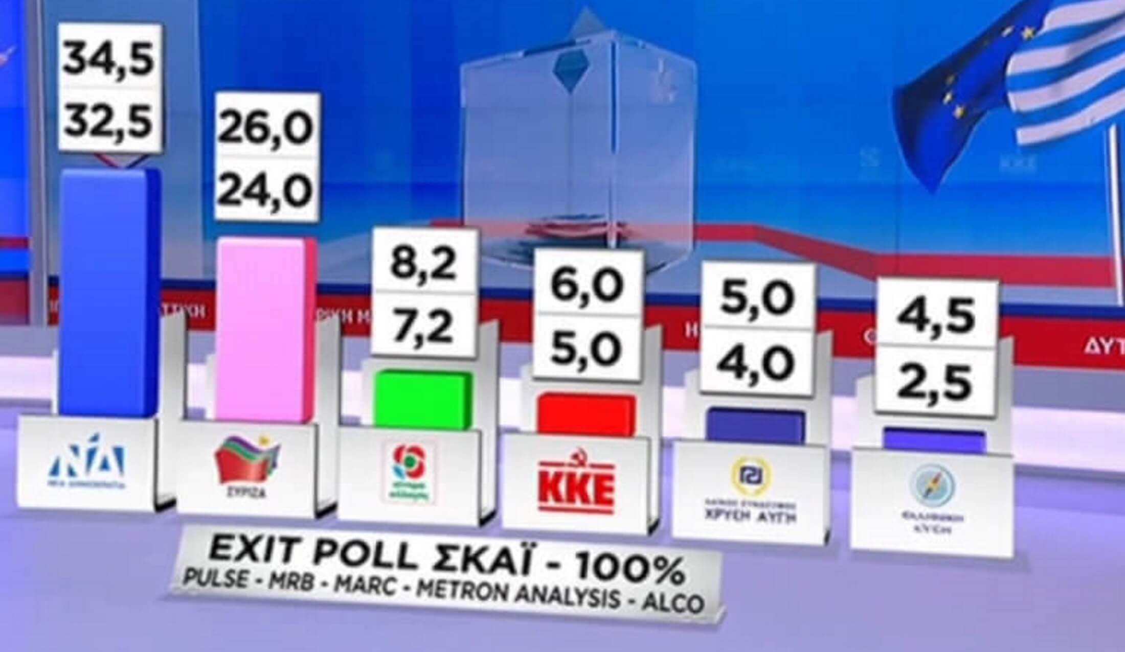 Τελικό exit poll: Πάνω από 8 μονάδες μπροστά η ΝΔ από τον ΣΥΡΙΖΑ - Τρίτο το ΚΙΝΑΛ - Καταποντισμός της Χρυσής Αυγής