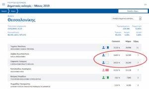 Αποτελέσματα εκλογών: Θρίλερ για γερά νεύρα στην Θεσσαλονίκη!