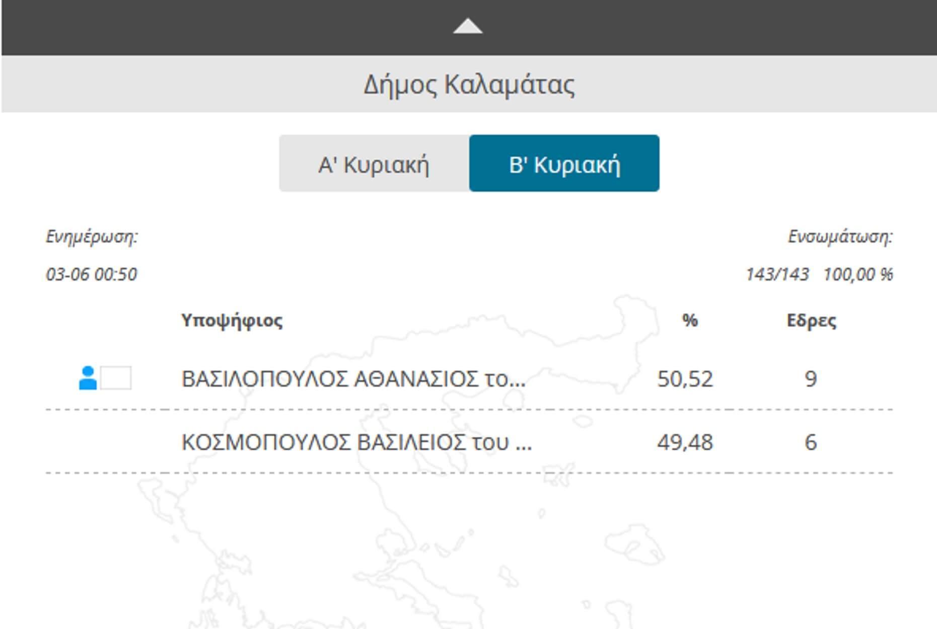 Θανάσης Βασιλόπουλος: Πρώτες δηλώσεις του νέου δημάρχου Καλαμάτας