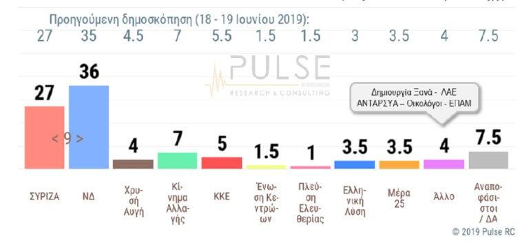 Δημοσκόπηση Pulse: Εννιά μονάδες η διαφορά ανάμεσα σε ΝΔ και ΣΥΡΙΖΑ