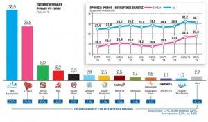 Εκλογές 2019: Τι μας λένε οι δημοσκοπήσεις