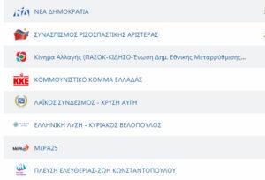 """Αποτελέσματα εκλογών: """"Φράκαραν"""" τα αποτελέσματα της σταυροδοσίας!"""