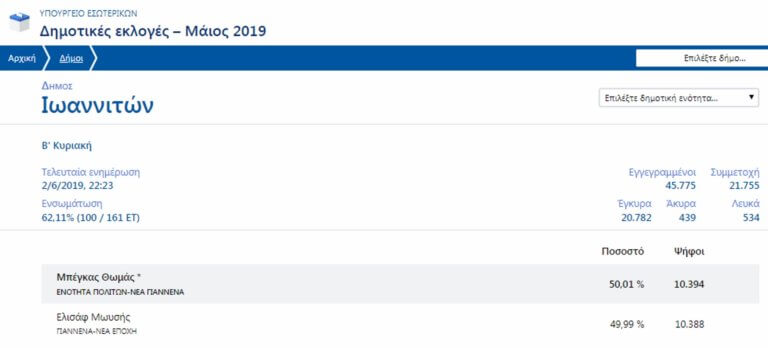 Αποτελέσματα εκλογών: Το απόλυτο θρίλερ στα Γιάννενα! 6 ψήφοι διαφορά!