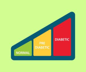Τι να κάνετε ώστε ο προδιαβήτης να μην εξελιχθεί σε διαβήτη