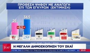 Δημοσκόπηση – Pulse: 8,5 μονάδες μπροστά η ΝΔ από τον ΣΥΡΙΖΑ