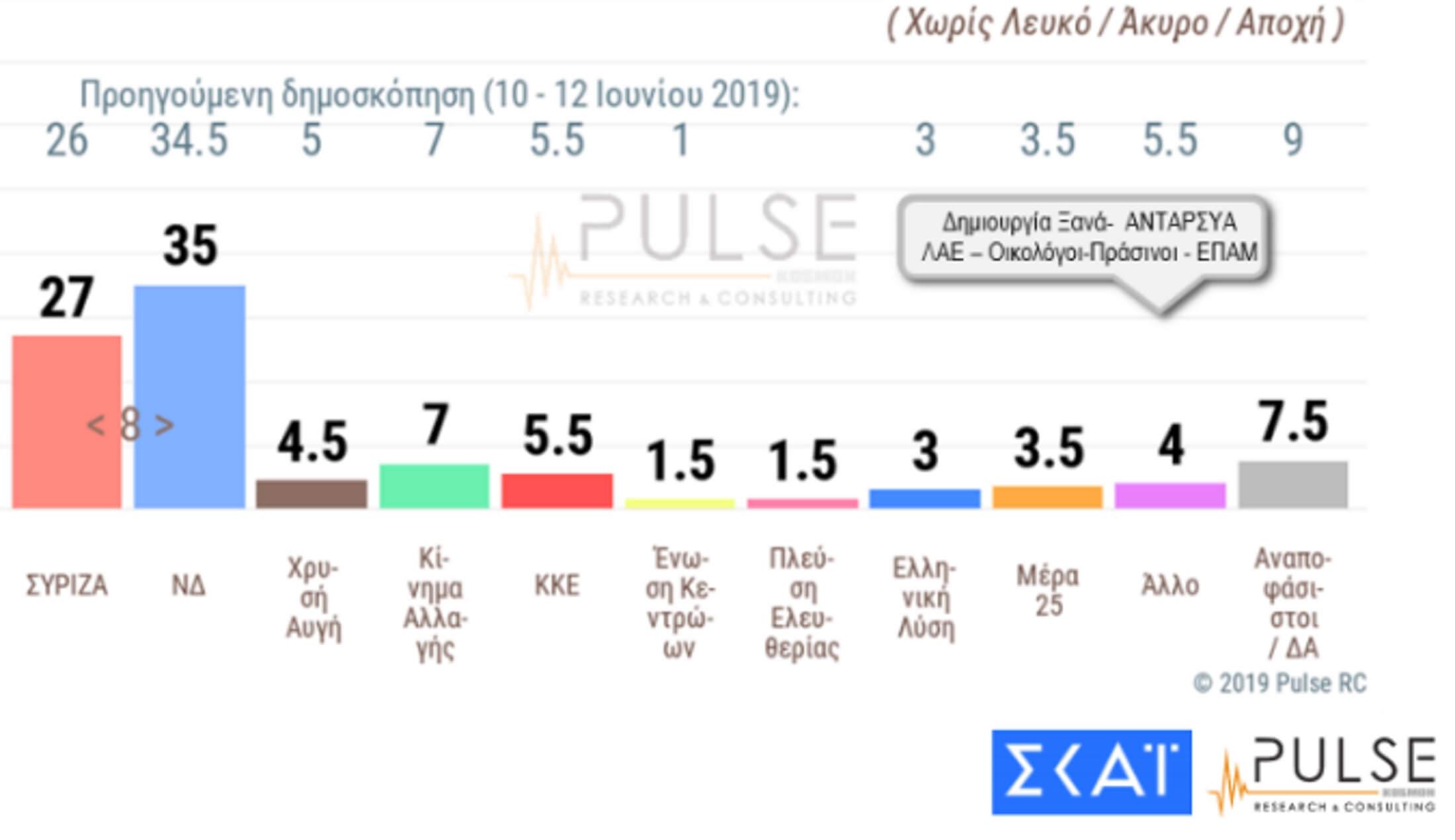 Δημοσκόπηση Pulse: Στις οκτώ μονάδες η διαφορά ΝΔ – ΣΥΡΙΖΑ