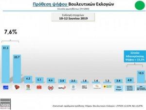 MRB: Αυτοδυναμία ΝΔ με 7,6% διαφορά από τον ΣΥΡΙΖΑ