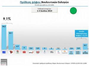 Δημοσκόπηση εκλογών: Με 9,1% προηγείται η… αυτοδύναμη ΝΔ του ΣΥΡΙΖΑ στην έρευνα της MRB