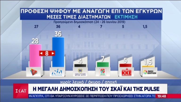 Δημοσκόπηση εκλογών: Στις 8 μονάδες η διαφορά ΝΔ- ΣΥΡΙΖΑ