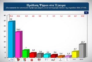 Δημοσκόπηση: Αυτοδυναμία και προβάδισμα 9,7 μονάδων για τη ΝΔ [pics]
