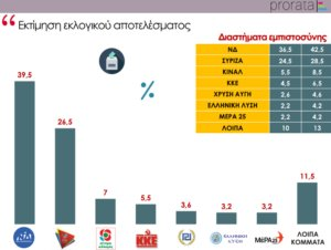 Δημοσκόπηση: Μεγάλη διαφορά της ΝΔ από τον ΣΥΡΙΖΑ!