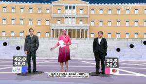 Πρώτη εκτίμηση Exit Poll