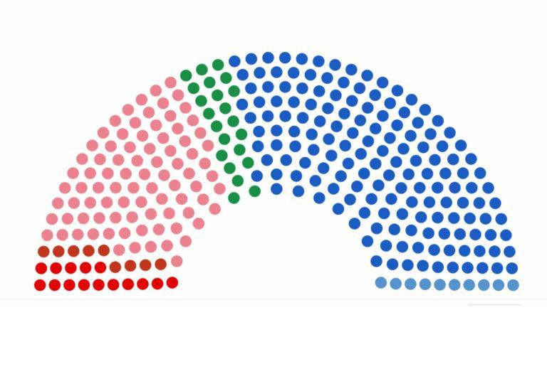 Τελικά αποτελέσματα εκλογών: Το 100% των ψήφων