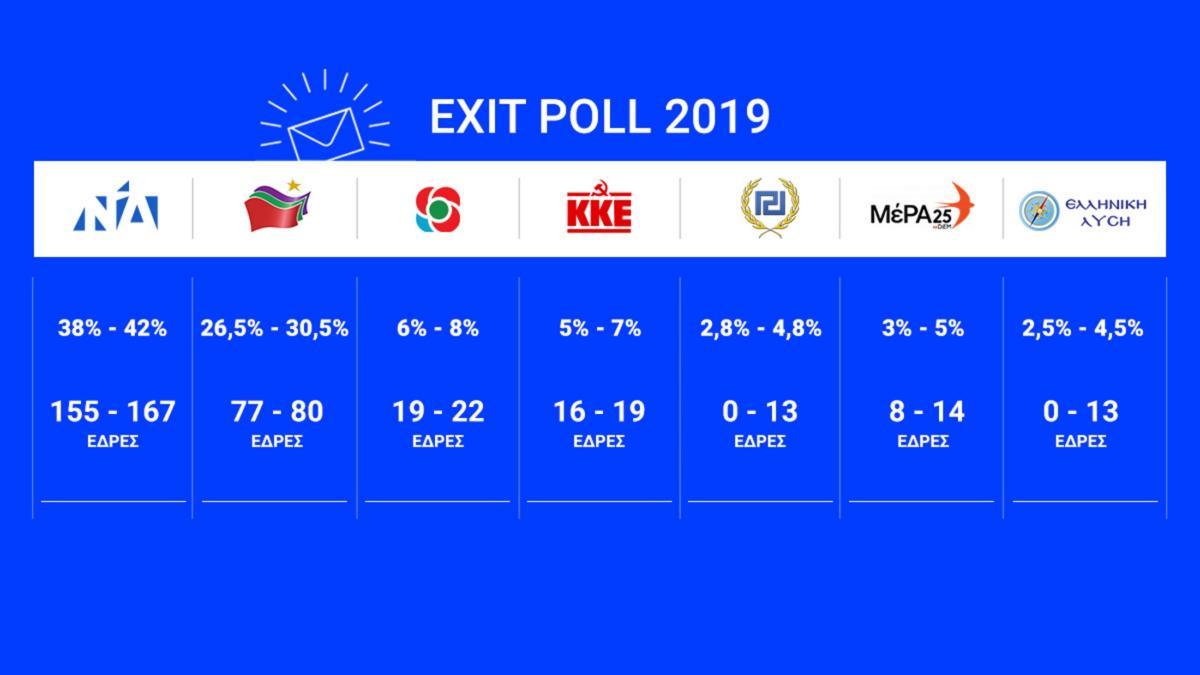 Δείτε τα Exit Poll 2019 – εκλογές: Μεγάλη η διαφορά ΝΔ – ΣΥΡΙΖΑ με βάση τα αποτελέσματα που ανακοίνωσαν οι εταιρείες δημοσκοπήσεως