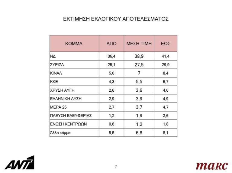 Δημοσκόπηση Marc: Στο 11,4% η διαφορά ΝΔ – ΣΥΡΙΖΑ