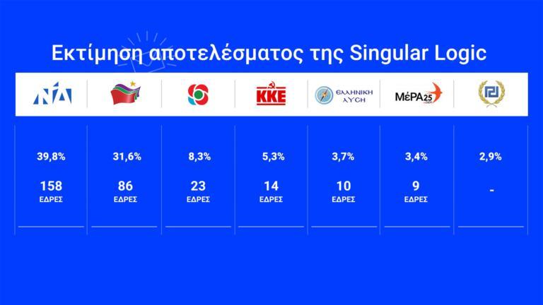 Αποτελέσματα εκλογών: Στο 8,2% μειώνεται η διαφορά ΝΔ – ΣΥΡΙΖΑ – Εκτός η Χρυσή Αυγή!