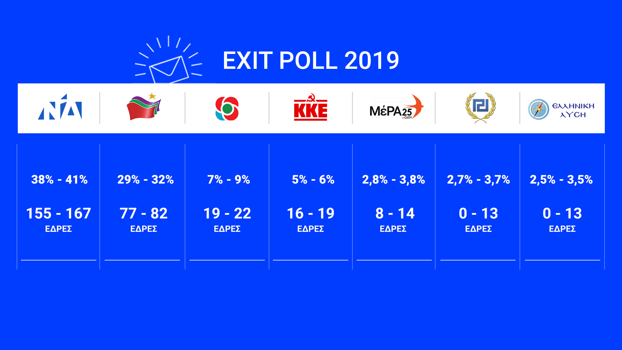 Τελικό exit poll: Μεγάλη νίκη του Κυριάκου Μητσοτάκη - ΝΔ: από 38% έως 41% - ΣΥΡΙΖΑ από 29% έως 32% - ΚΙΝΑΛ από 7% έως 9%