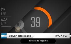 Σλόβαν – ΠΑΟΚ: Μπαίνοντας στο… κλίμα του αγώνα