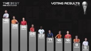 FIFA – The Best: η ψήφος των Φαν'τ Σιπ και Τοροσίδη