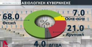 Δημοσκόπηση: 7 στους 10 αξιολογούν θετικά την κυβέρνηση Μητσοτάκη