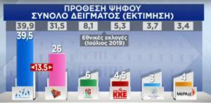 Δημοσκόπηση: 13,5% μπροστά η ΝΔ από τον ΣΥΡΙΖΑ – Όλα τα ευρήματα