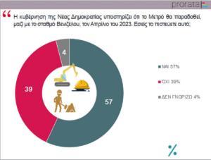 Δημοσκόπηση: Οι πολίτες καταλογίζουν ευθύνες – Αισιοδοξία και προτάσεις για το τέλος του Μετρό [pics]