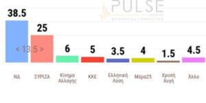 Δημοσκόπηση Pulse: 13,5% μπροστά η Νέα Δημοκρατία από τον ΣΥΡΙΖΑ!
