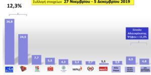 Δημοσκόπηση MRB: Μπροστά η ΝΔ με 12,3%