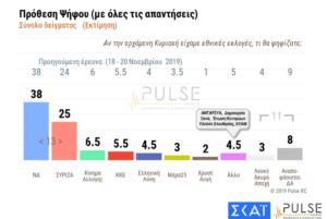 Δημοσκόπηση Pulse: Ψήφος εμπιστοσύνης σε ελληνοτουρκικά, καθημερινότητα, ασφάλεια! Στις 13 μονάδες η διαφορά ΝΔ- ΣΥΡΙΖΑ
